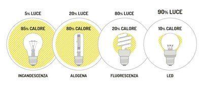Tutela dell'ambiente: Guida lampade efficienti Enea